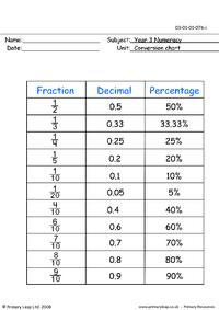 Conversion chart (fraction, decimal, percentage)